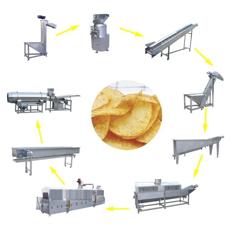Quy trình hoạt động dây chuyền sản xuất snack khoai tây chiên Vĩnh Phát